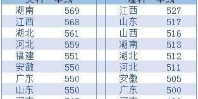 高考最辛苦、最难的是哪个省?