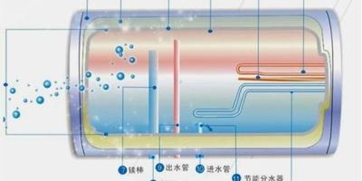 热水器多长时间清理一次比较好?该怎么清理?