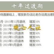 为什么有些事业单位的中人补差额养老金,而有些企业的中人不补差额养老金?