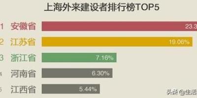 为什么上海有这么多安徽人?