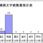清朝历史是中国不可缺失的部分,有那么多人讨厌清朝?什么理由?