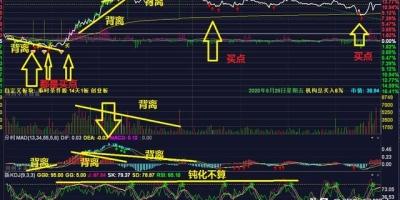 怎么才能炒好股票?