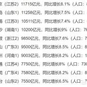 谁是仅次于北京天津的北方第三城?