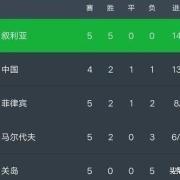 世预赛🏆强势来袭,你如何看中国足球⚽的出线形式和国足前景?