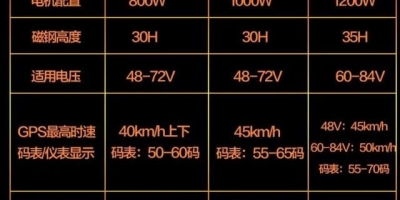 电动车800瓦、1000瓦、1200瓦、1500瓦电机有多大区别?