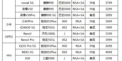 想换5G手机,有没有三五年内不用换的型号推荐?