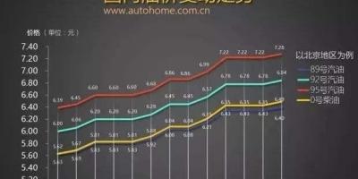 大众1.4t可以一直加92号汽油吗?有哪些需要注意的问题?