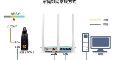 现在的宽带已经到达200m了,如何配置光猫、网线和无线路由器?