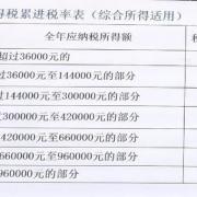 工资10000元,应该交多少税?