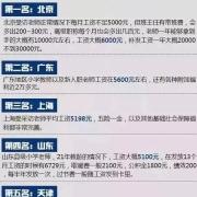 中国哪些省份教师工资比较高?