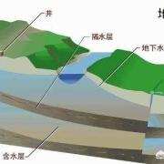 为什么不大规模开采新疆塔克拉玛干沙漠地下水让罗布泊重现,让楼兰古国重现?