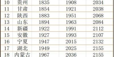 按最低标准交社保15年,退休后够生活吗?