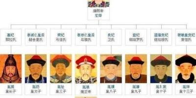 康熙朝九子夺嫡时哪些阿哥没有参与?他们的结局又如何?