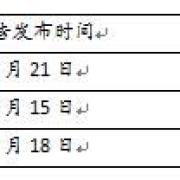 2021重庆三支一扶考试需要做什么准备?