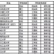 湖北省整体实力最强的十所大学,你会如何排名?