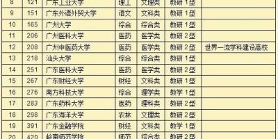 广东最好的大学是哪个学校?全国排名多少?世界排名多少?