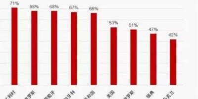 比利时为什么是世界上离婚率最高的国家之一?
