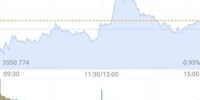证券板块大涨,白酒大涨,后面的行情走势是好是坏?