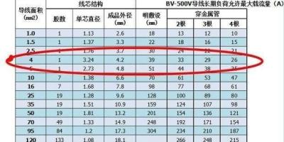 在220V电压中,2.5平方BV铜线可以带多少负荷?如何计算?