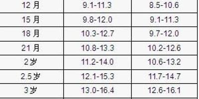 6-10岁的小孩的的正常体重分别是多少?