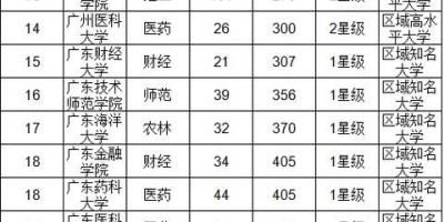 广东的大学毕业证含金量如何排名?