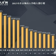 聊城的工资待遇在山东省内是什么水平?