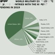 一个十多亿人的国家拥有百万军队的印度,到底有多少军费呢?
