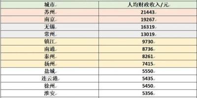 徐州市高中在编老师工资待遇怎么样?