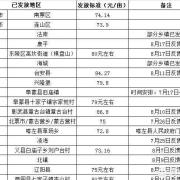 辽宁省的粮食补贴是多少钱?