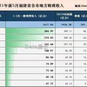 福建省福州市公务员待遇怎么样?一个月工资大概有多少?